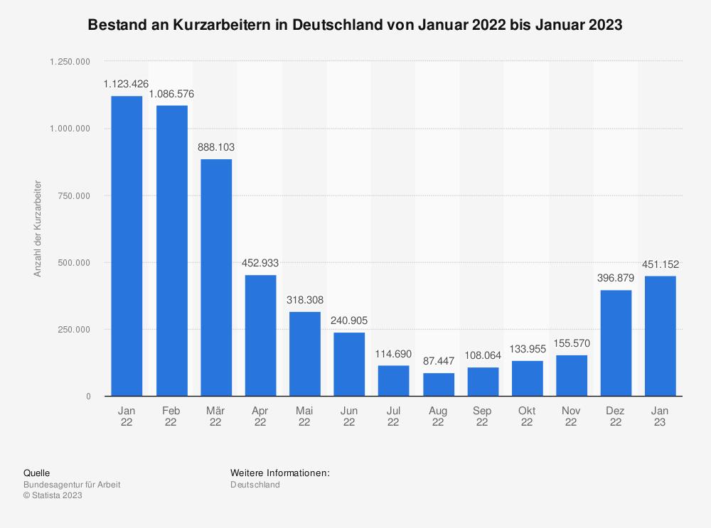 Statistik: Bestand an Kurzarbeitern in Deutschland von Juli 2019 bis Juli 2020 | Statista