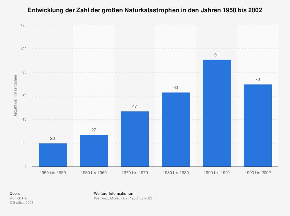 Statistik: Entwicklung der Zahl der großen Naturkatastrophen in den Jahren 1950 bis 2002 | Statista