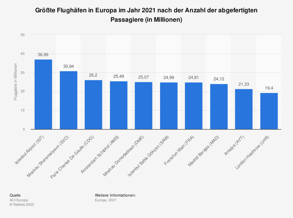 Statistik: Größte Flughäfen in Europa im Jahr 2019 nach der Anzahl der abgefertigten Passagiere (in Millionen) | Statista