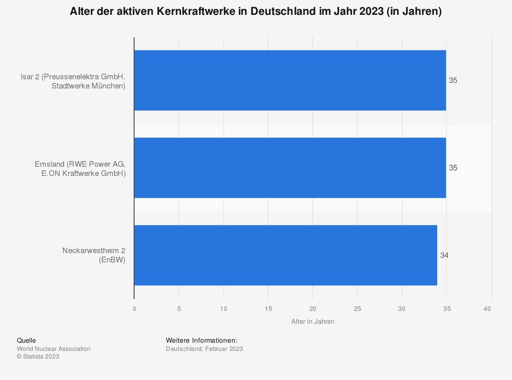 Statistik: Alter der aktiven Kernkraftwerke in Deutschland im Jahr 2019 (in Jahren) | Statista