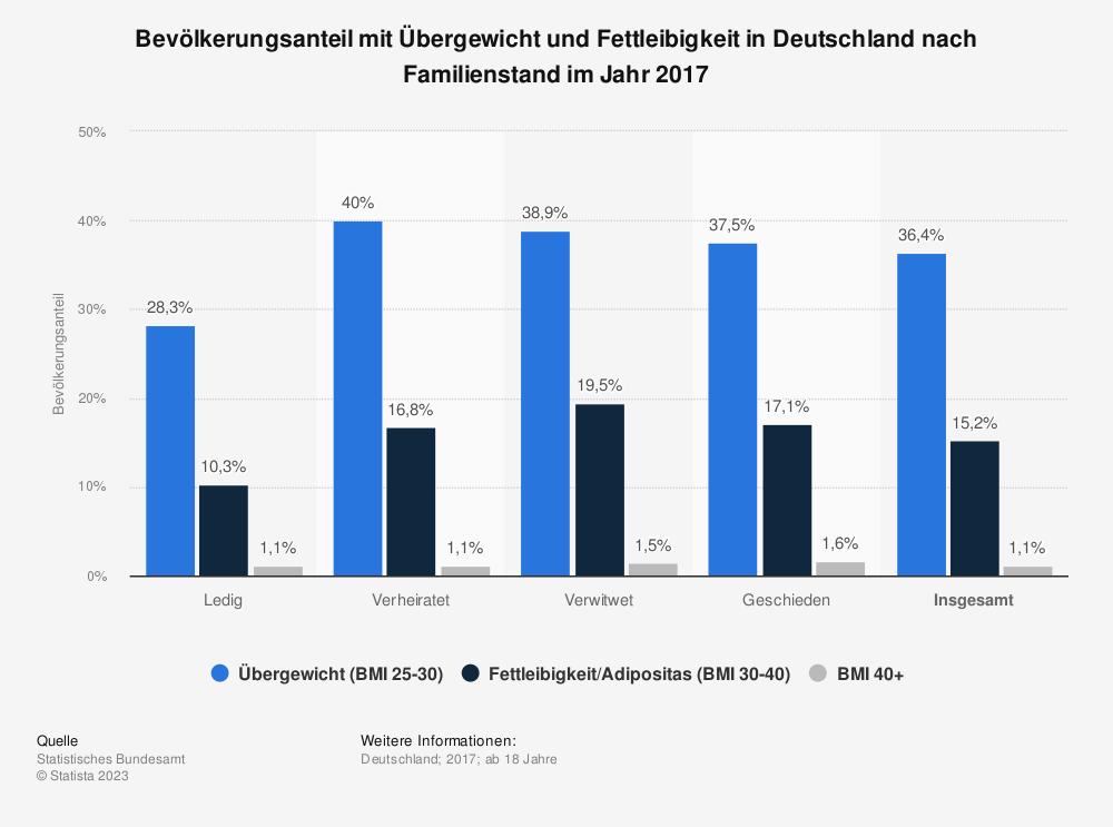 Statistik: Bevölkerungsanteil mit Übergewicht und Fettleibigkeit in Deutschland nach Familienstand im Jahr 2013 | Statista