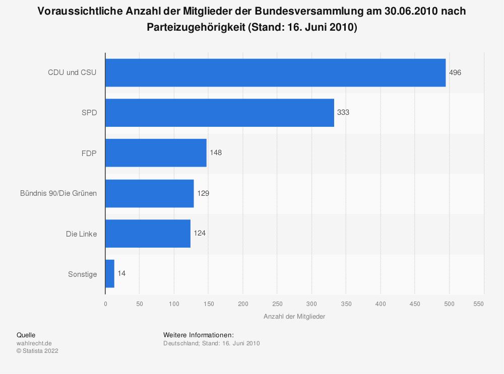 Statistik: Voraussichtliche Anzahl der Mitglieder der Bundesversammlung am 30.06.2010 nach Parteizugehörigkeit (Stand: 16. Juni 2010)   Statista