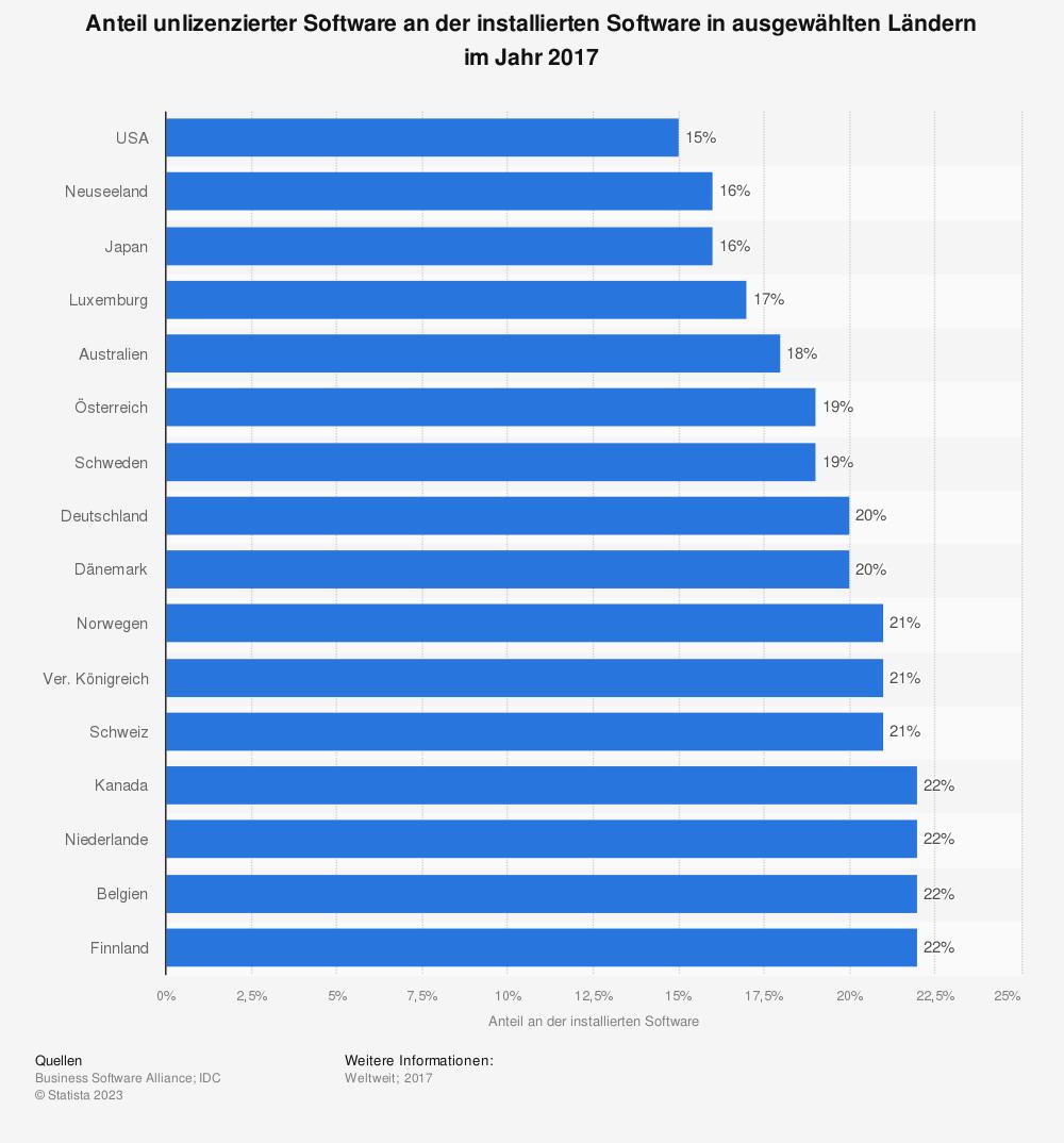 Statistik: Anteil unlizenzierter Software an der installierten Software in ausgewählten Ländern im Jahr 2017 | Statista