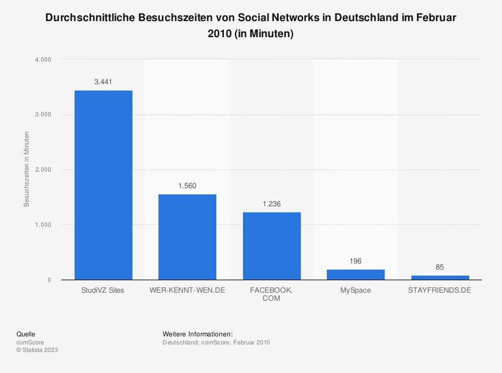 Statistik: Durchschnittliche Besuchszeiten von Social Networks in Deutschland im Februar 2010 (in Minuten) | Statista