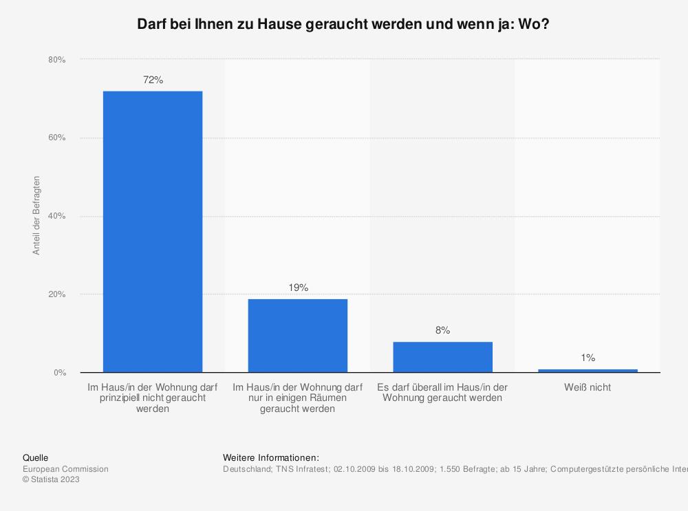 Statistik: Darf bei Ihnen zu Hause geraucht werden und wenn ja: Wo? | Statista