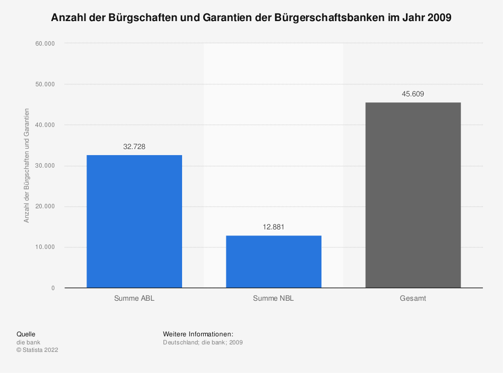 Statistik: Anzahl der Bürgschaften und Garantien der Bürgerschaftsbanken im Jahr 2009   Statista