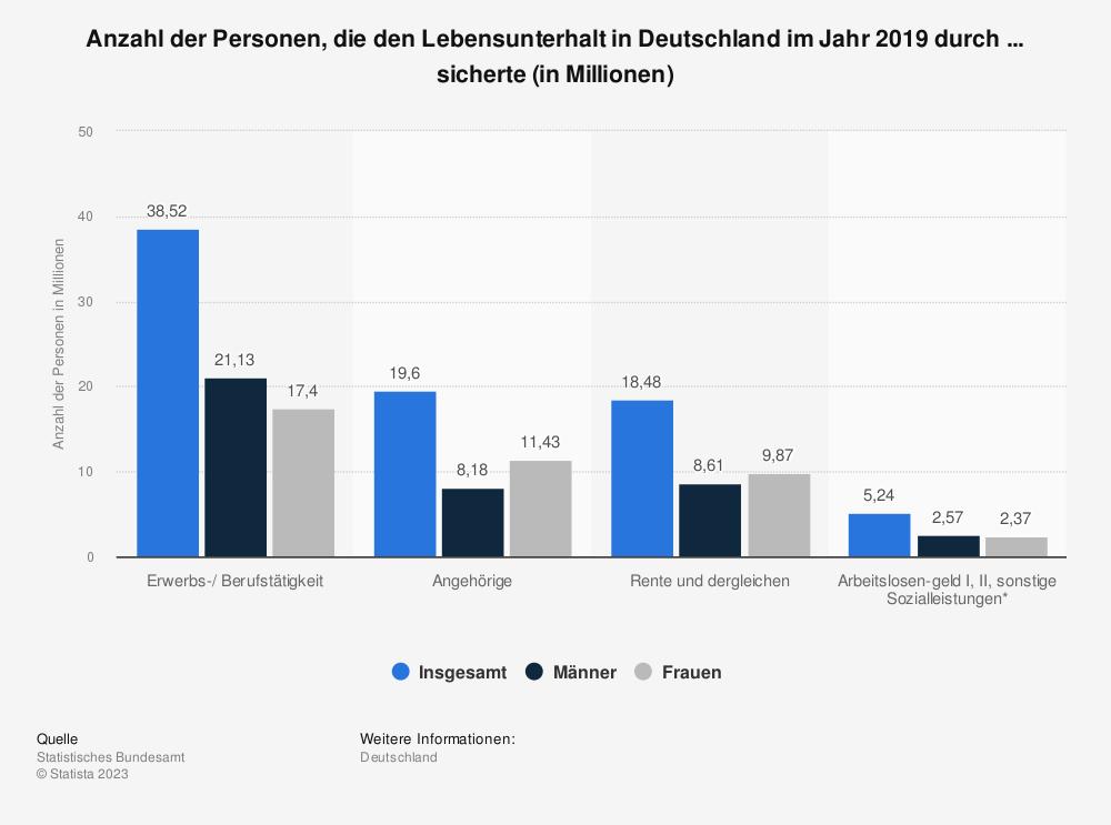 Statistik: Anzahl der Personen, die den Lebensunterhalt in Deutschland im Jahr 2018 durch ... sicherte (in Millionen) | Statista