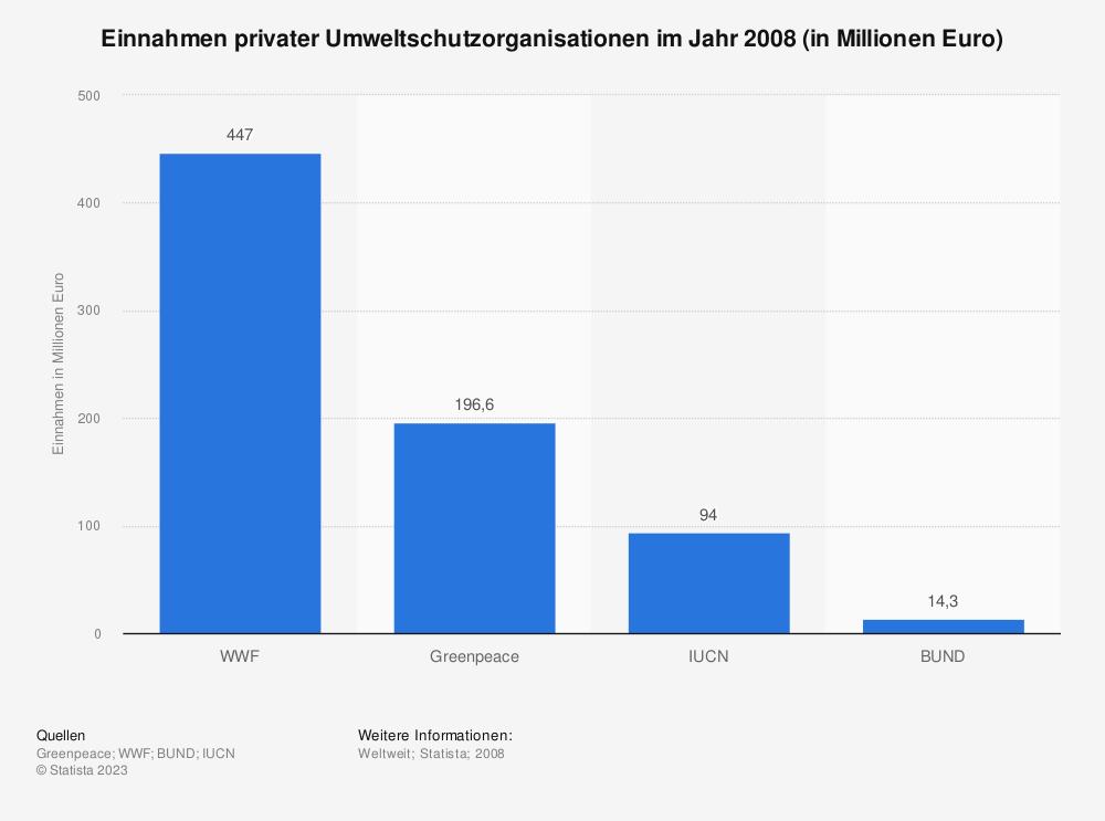 Statistik: Einnahmen privater Umweltschutzorganisationen im Jahr 2008 (in Millionen Euro) | Statista