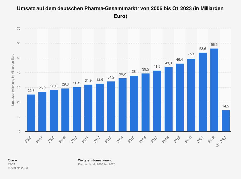 Statistik: Umsatz auf dem deutschen Pharma-Gesamtmarkt von 2006 bis 2020 (in Milliarden Euro)* | Statista
