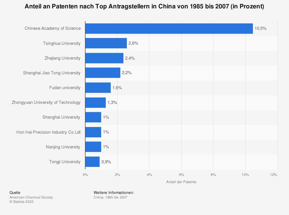 Statistik: Anteil an Patenten nach Top Antragstellern in China von 1985 bis 2007 (in Prozent)  | Statista