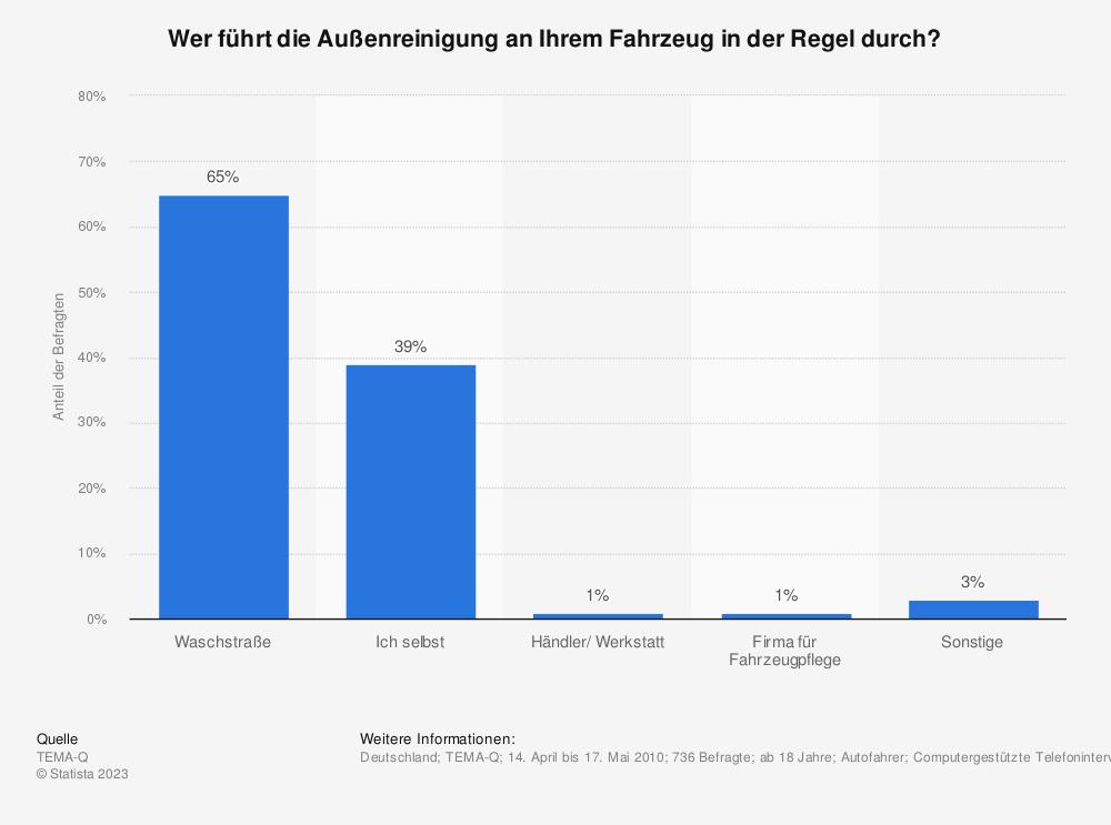 Statistik: Wer führt die Außenreinigung an Ihrem Fahrzeug in der Regel durch? | Statista