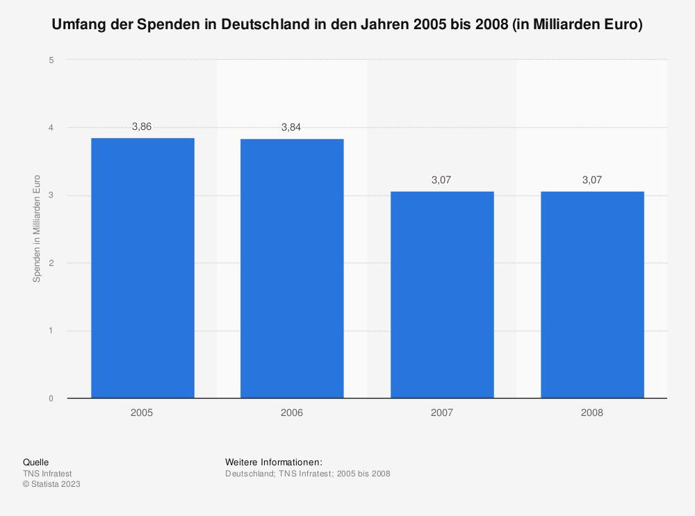 Statistik: Umfang der Spenden in Deutschland in den Jahren 2005 bis 2008 (in Milliarden Euro) | Statista