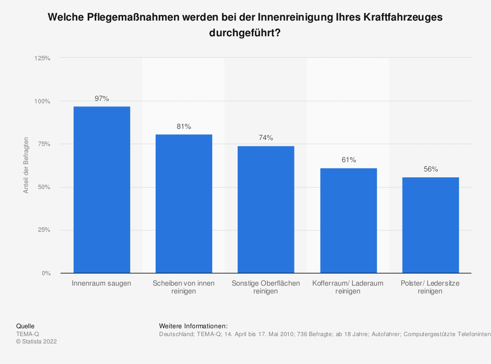 Statistik: Welche Pflegemaßnahmen werden bei der Innenreinigung Ihres Kraftfahrzeuges durchgeführt?   Statista