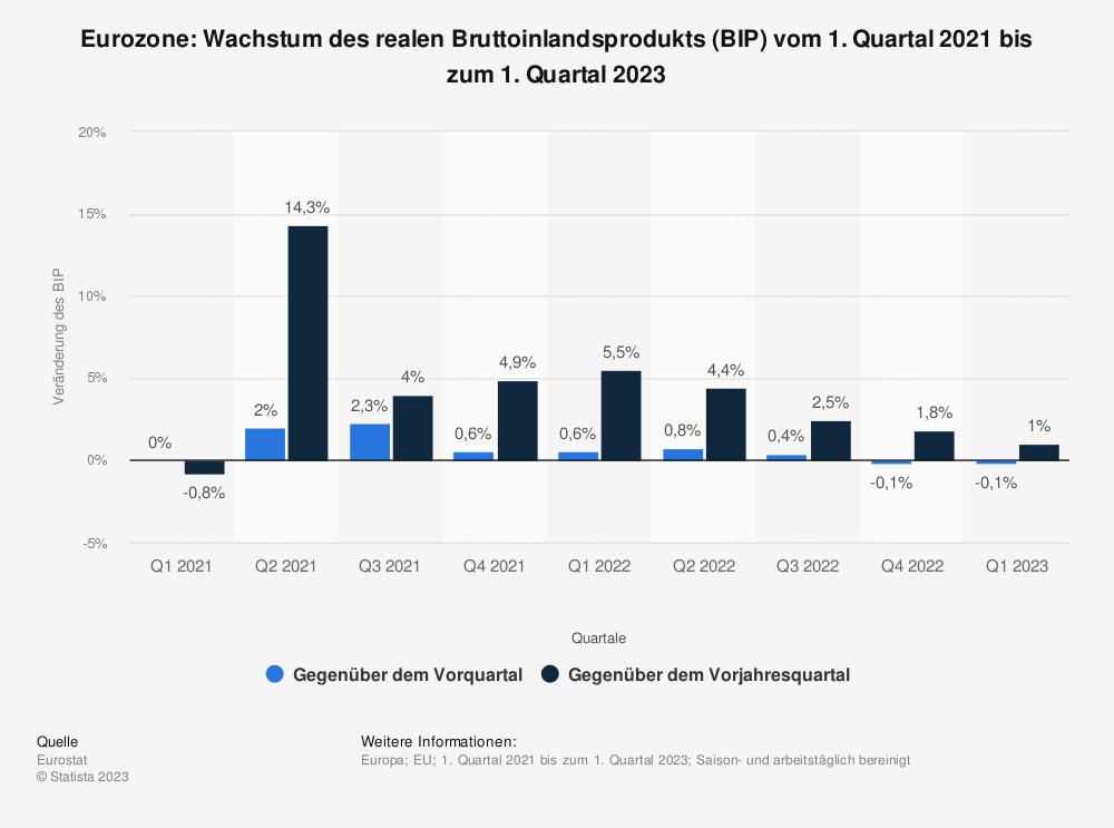 Statistik: Euro-Zone: Wachstum des realen Bruttoinlandsprodukts (BIP) vom 4. Quartal 2018 bis zum 4. Quartal 2020 | Statista