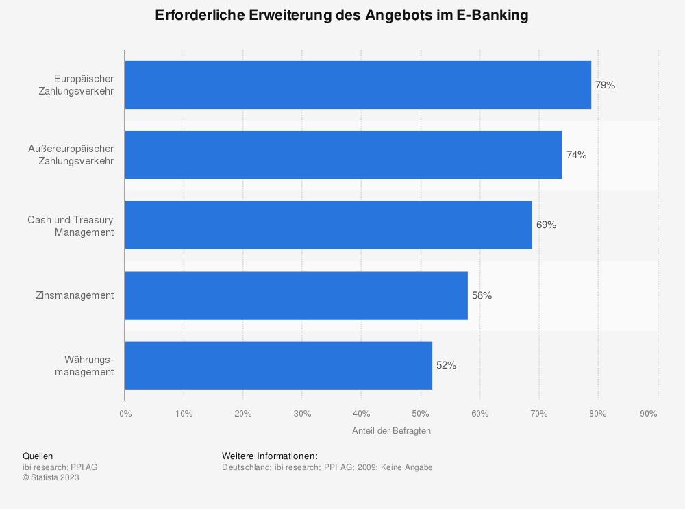 Statistik: Erforderliche Erweiterung des Angebots im E-Banking | Statista