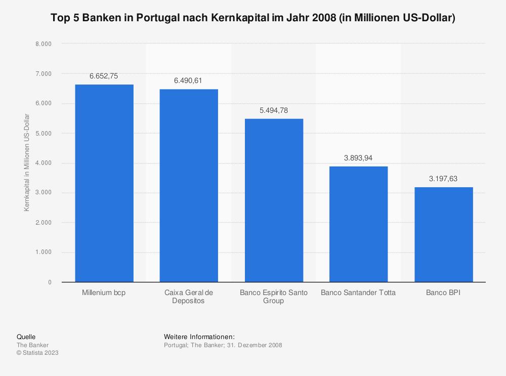 Statistik: Top 5 Banken in Portugal nach Kernkapital im Jahr 2008 (in Millionen US-Dollar) | Statista