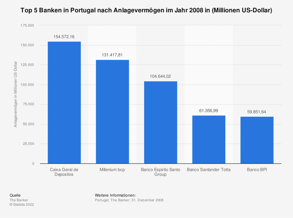 Statistik: Top 5 Banken in Portugal nach Anlagevermögen im Jahr 2008 in (Millionen US-Dollar) | Statista