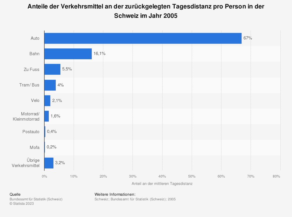 Statistik: Anteile der Verkehrsmittel an der zurückgelegten Tagesdistanz pro Person in der Schweiz im Jahr 2005 | Statista