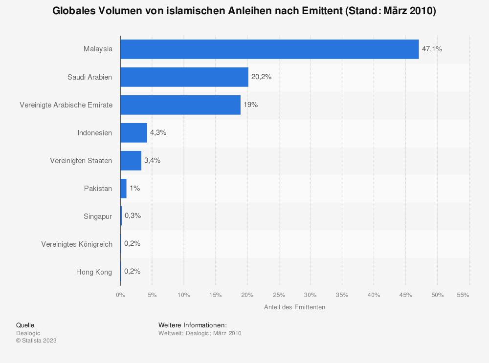 Statistik: Globales Volumen von islamischen Anleihen nach Emittent (Stand: März 2010) | Statista
