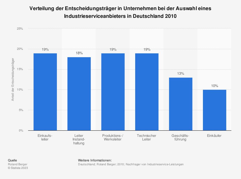 Statistik: Verteilung der Entscheidungsträger in Unternehmen bei der Auswahl eines Industrieserviceanbieters in Deutschland 2010 | Statista