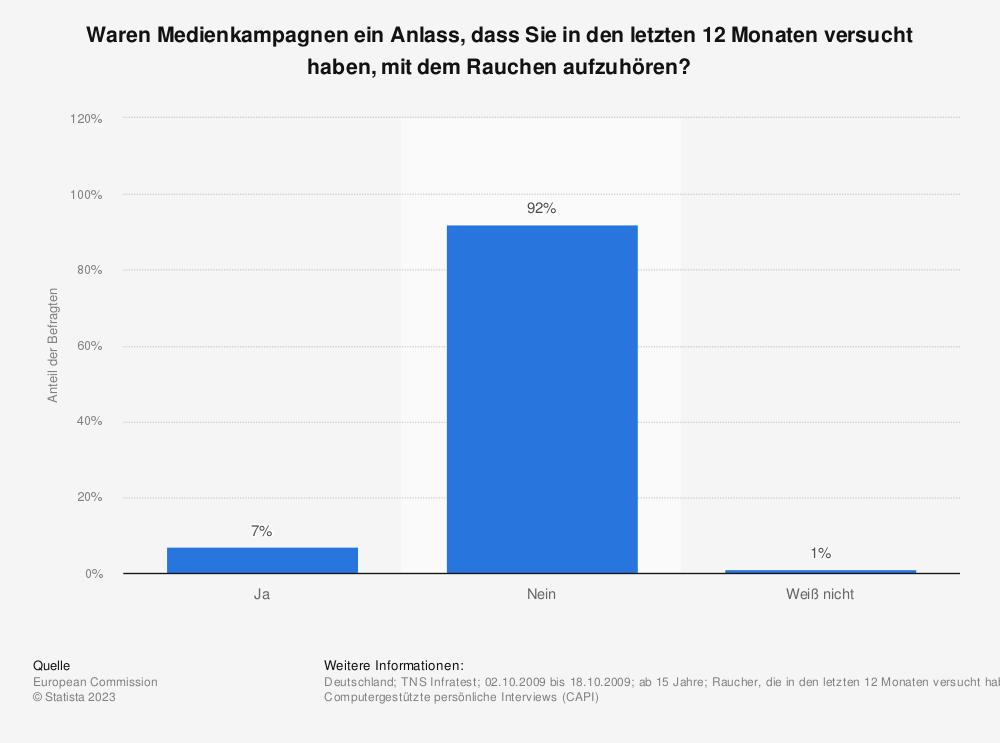 Statistik: Waren Medienkampagnen ein Anlass, dass Sie in den letzten 12 Monaten versucht haben, mit dem Rauchen aufzuhören? | Statista
