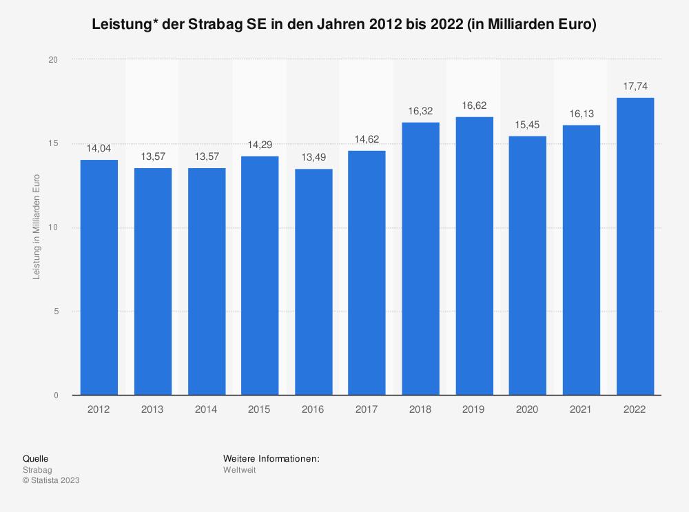 Statistik: Leistung* der Strabag SE in den Jahren 2008 bis 2018 (in Milliarden Euro) | Statista