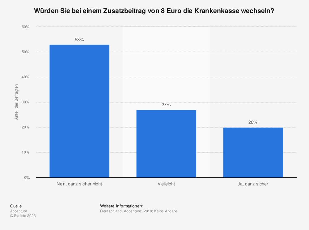 Statistik: Würden Sie bei einem Zusatzbeitrag von 8 Euro die Krankenkasse wechseln? | Statista
