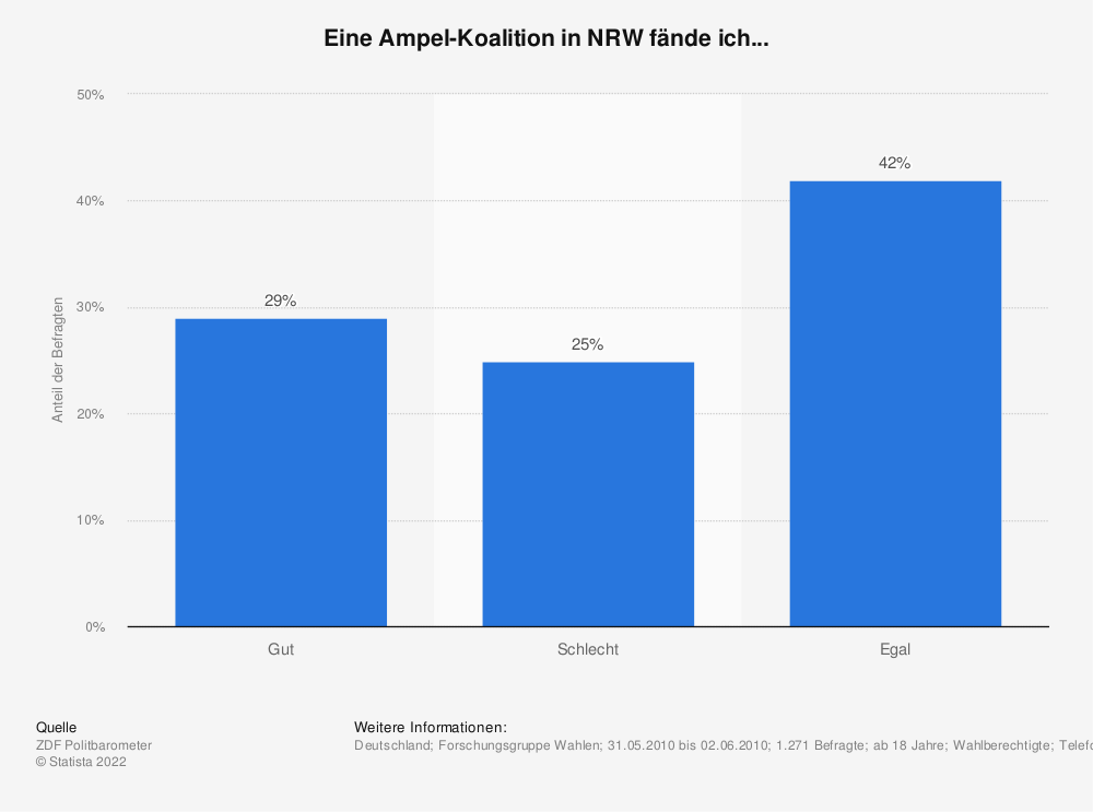 Statistik: Eine Ampel-Koalition in NRW fände ich... | Statista