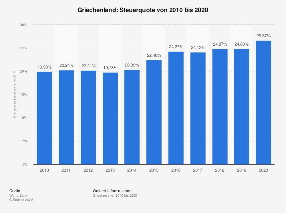 Statistik: Griechenland: Steuerquote von 2008 bis 2018 | Statista