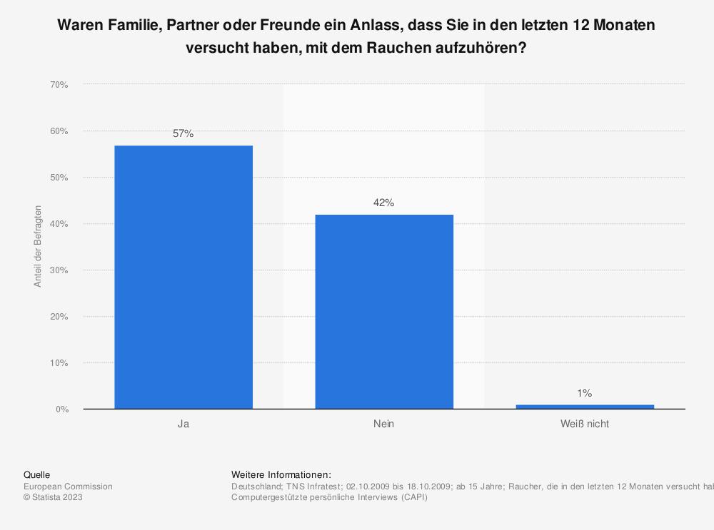Statistik: Waren Familie, Partner oder Freunde ein Anlass, dass Sie in den letzten 12 Monaten versucht haben, mit dem Rauchen aufzuhören?   Statista