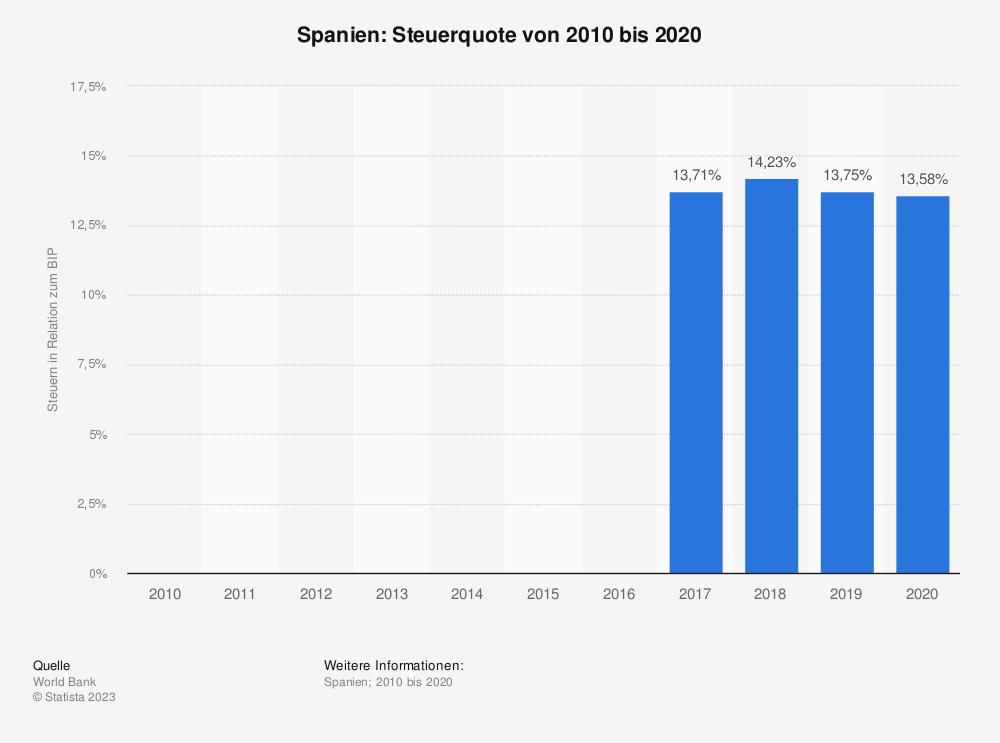 Statistik: Spanien: Steuerquote von 2007 bis 2017 | Statista