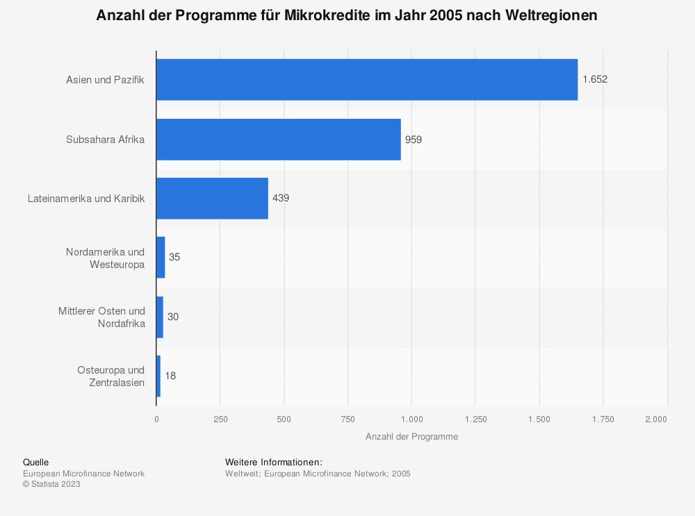Statistik: Anzahl der Programme für Mikrokredite im Jahr 2005 nach Weltregionen | Statista