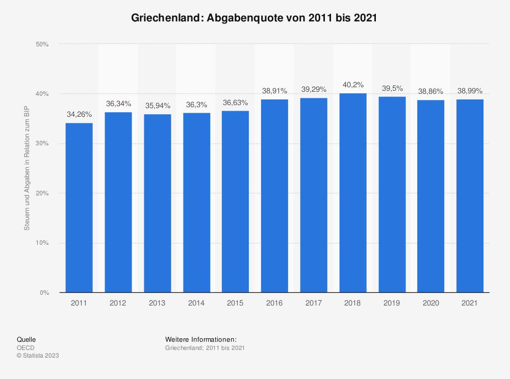Statistik: Griechenland: Abgabenquote von 2008 bis 2018 | Statista
