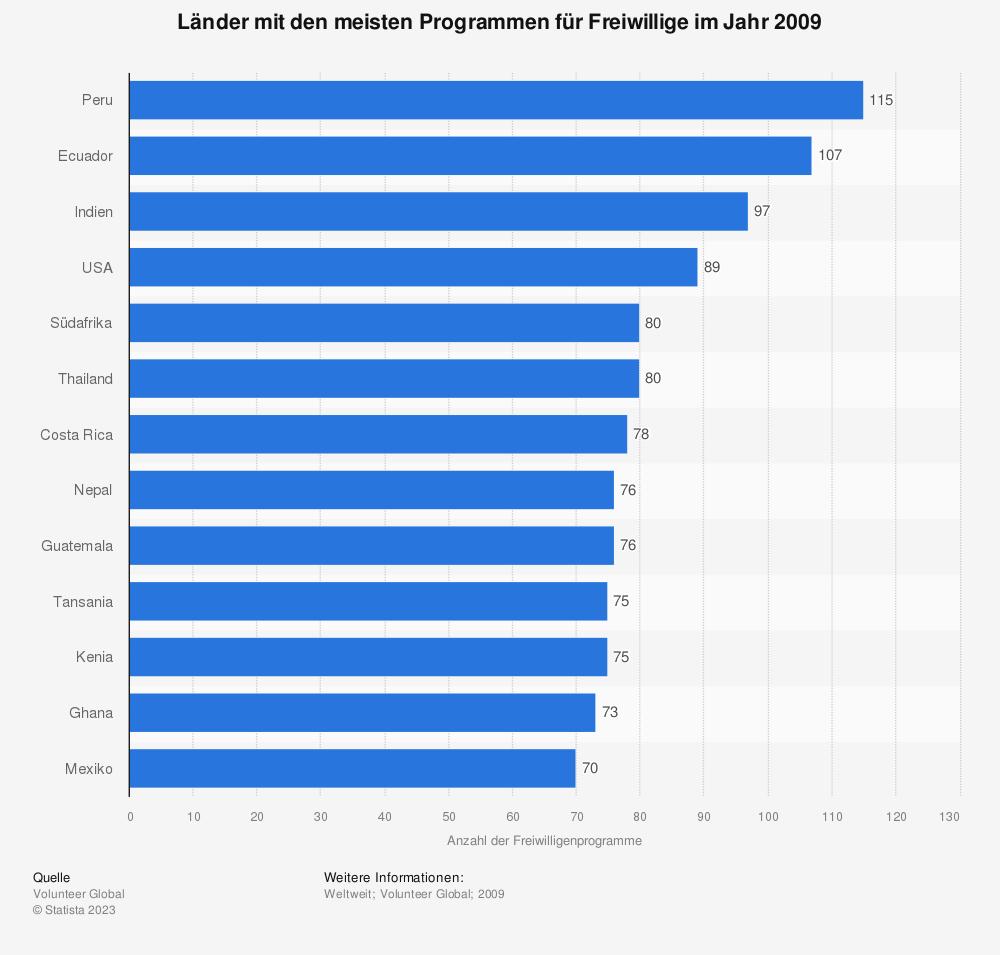 Statistik: Länder mit den meisten Programmen für Freiwillige im Jahr 2009 | Statista