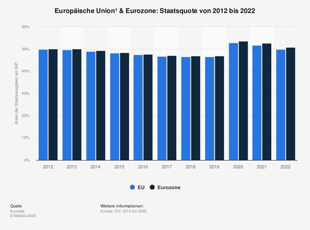 Statistik: Europäische Union & Euro-Zone: Staatsquote von 2009 bis 2019 | Statista