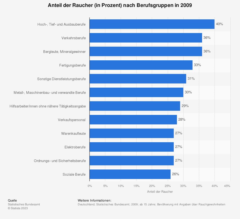 Statistik: Anteil der Raucher (in Prozent) nach Berufsgruppen in 2009   Statista