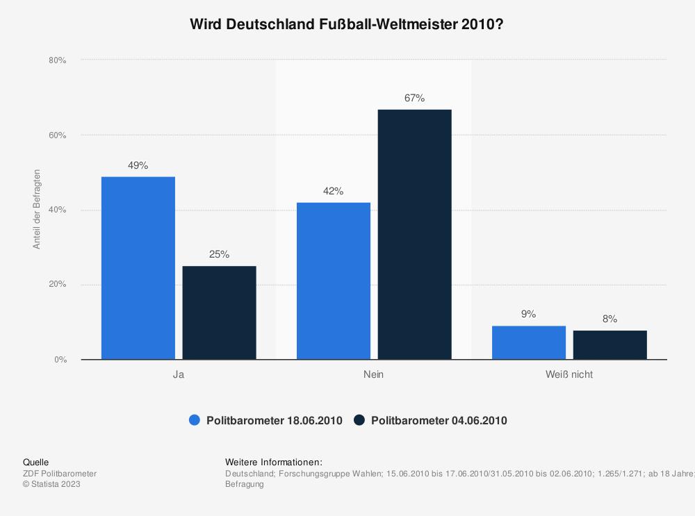 Statistik: Wird Deutschland Fußball-Weltmeister 2010? | Statista