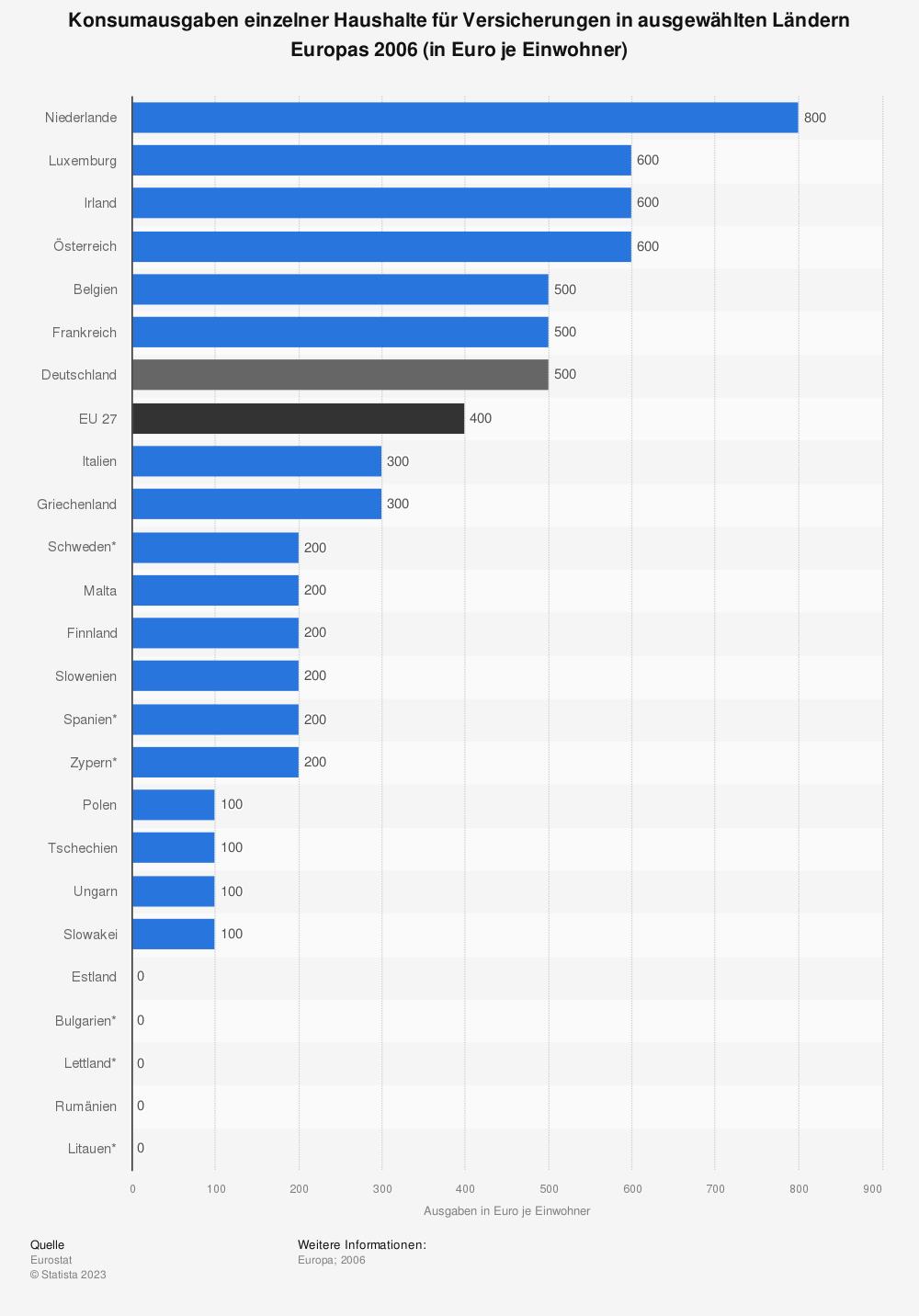 Statistik: Konsumausgaben einzelner Haushalte für Versicherungen in ausgewählten Ländern Europas 2006 (in Euro je Einwohner) | Statista