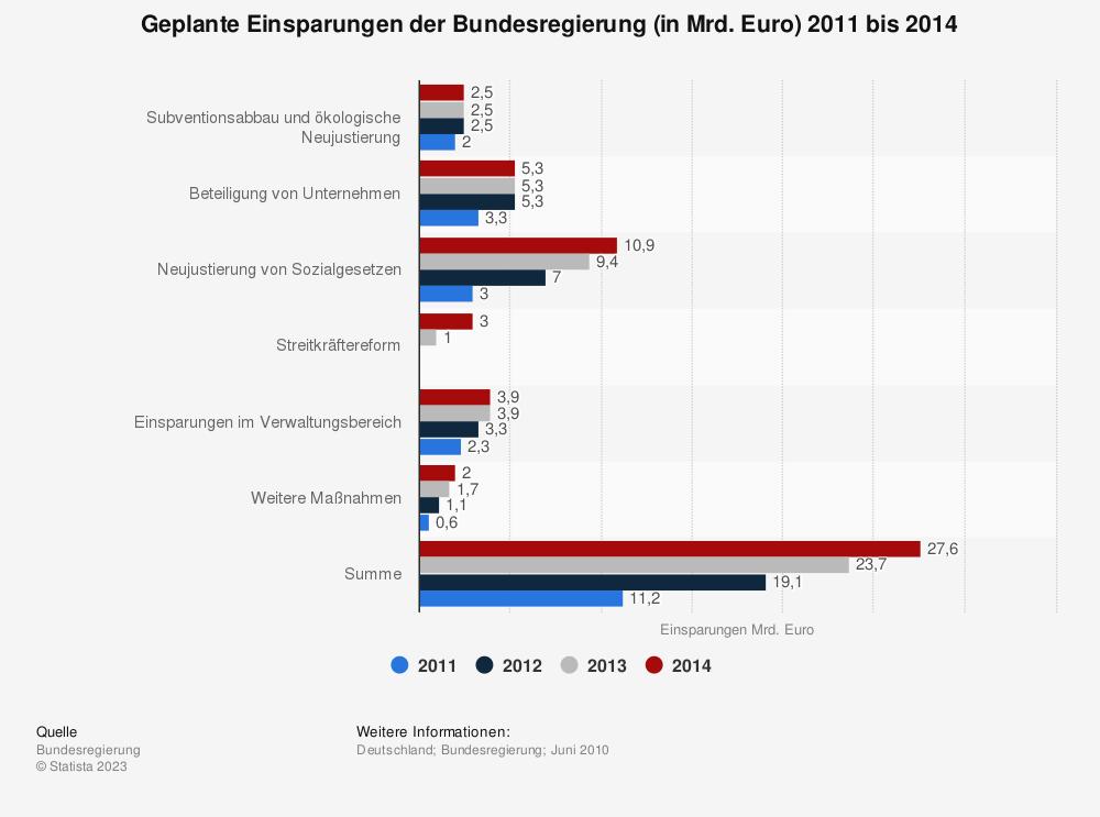 Statistik: Geplante Einsparungen der Bundesregierung (in Mrd. Euro) 2011 bis 2014 | Statista
