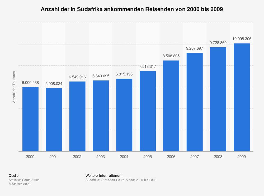 Statistik: Anzahl der in Südafrika ankommenden Reisenden von 2000 bis 2009 | Statista