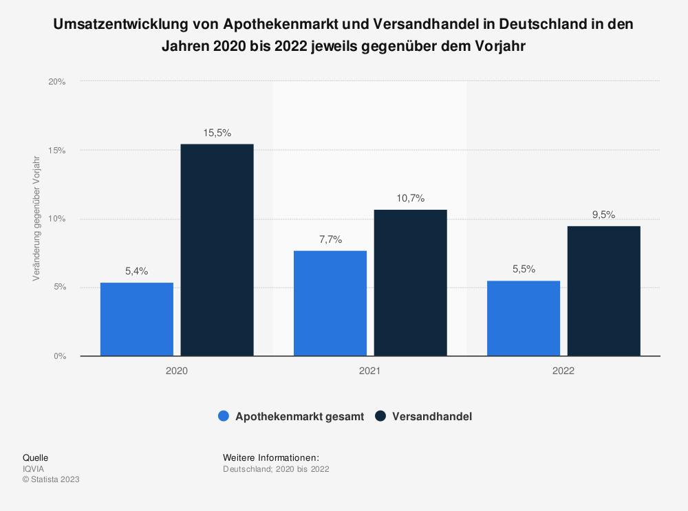 Statistik: Umsatzentwicklung von Apothekenmarkt und Versandhandel in Deutschland in den Jahren 2012 bis 2019 jeweils gegenüber dem Vorjahr | Statista