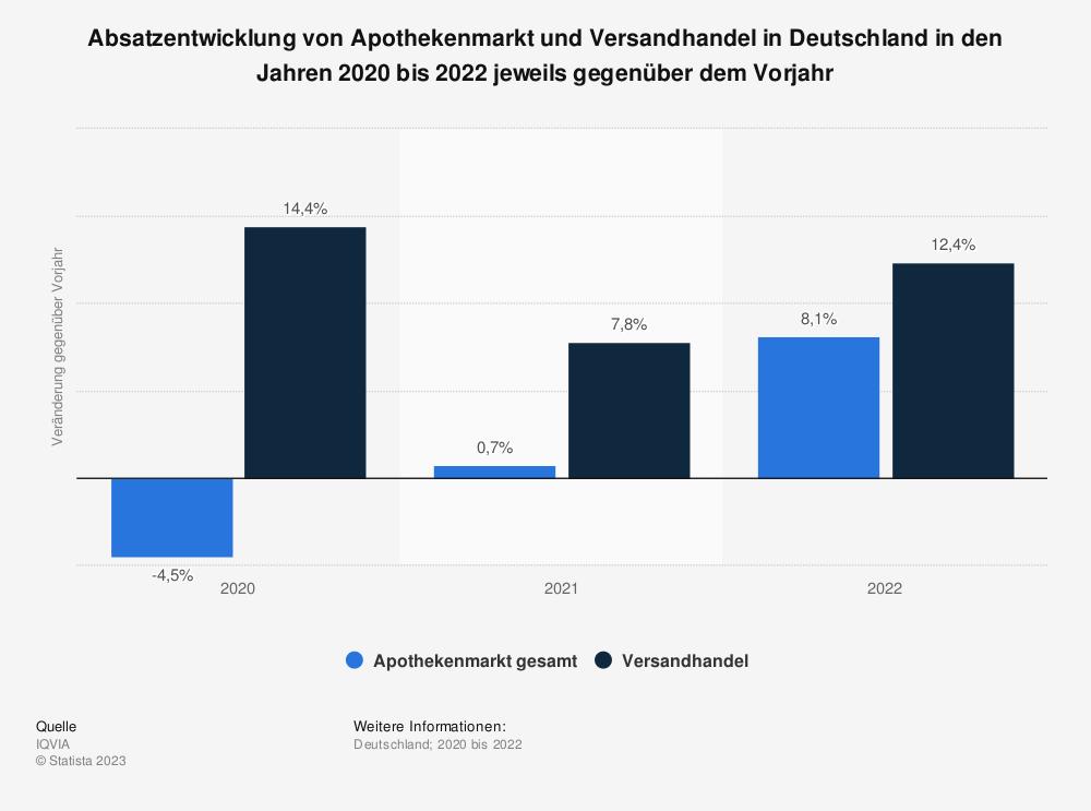 Statistik: Absatzentwicklung von Apothekenmarkt und Versandhandel in Deutschland in den Jahren 2012 bis 2019 jeweils gegenüber dem Vorjahr | Statista