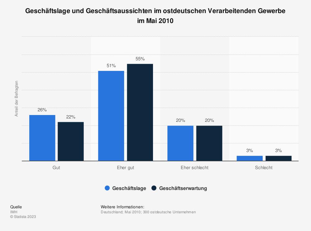 Statistik: Geschäftslage und Geschäftsaussichten im ostdeutschen Verarbeitenden Gewerbe im Mai 2010 | Statista