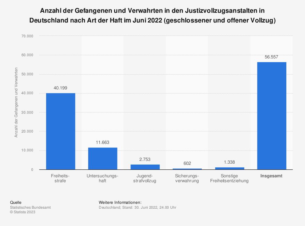 Statistik: Anzahl der Gefangenen und Verwahrten in den Justizvollzugsanstalten (geschlossener und offener Vollzug) in Deutschland nach Art des Strafvollzugs am 31. März 2020 | Statista