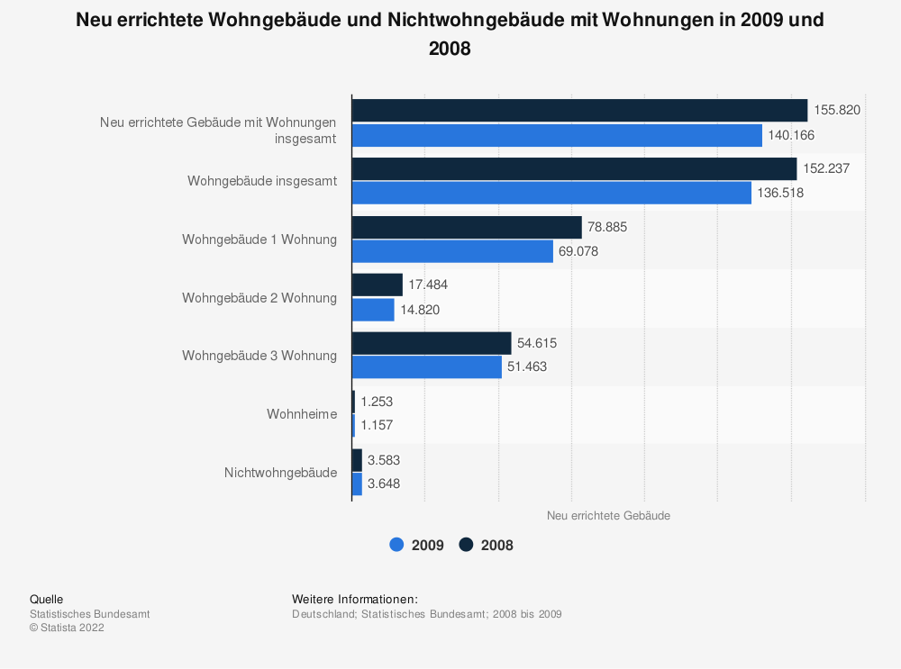 Statistik: Neu errichtete Wohngebäude und Nichtwohngebäude mit Wohnungen in 2009 und 2008 | Statista