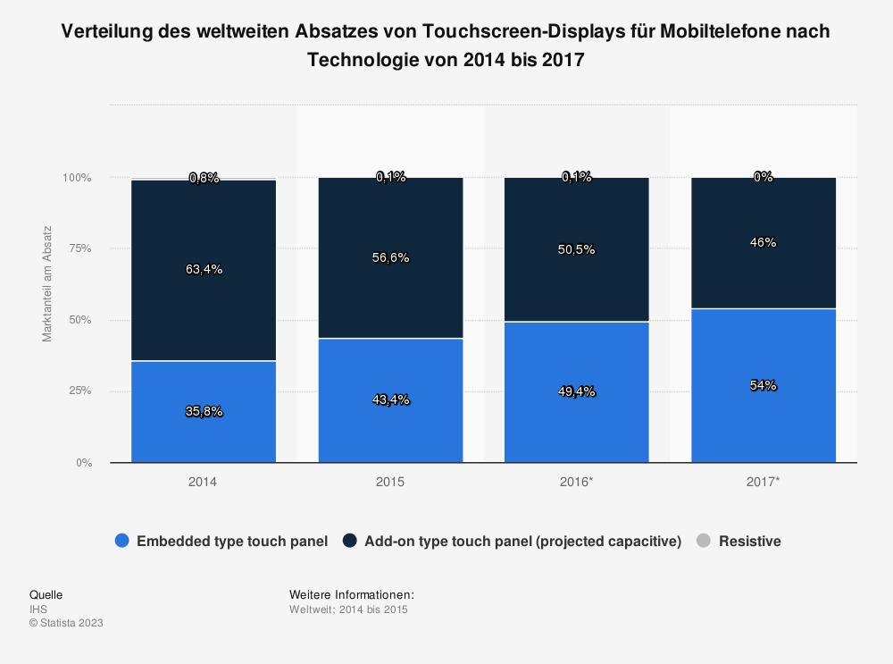 Statistik: Verteilung des weltweiten Absatzes von Touchscreen-Displays für Mobiltelefone nach Technologie von 2014 bis 2017 | Statista