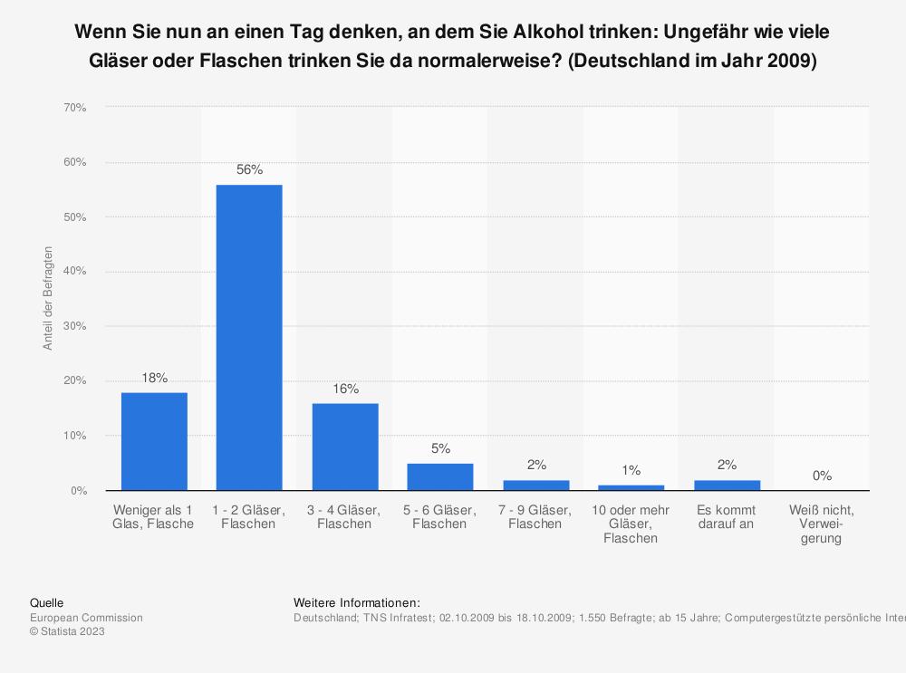 Statistik: Wenn Sie nun an einen Tag denken, an dem Sie Alkohol trinken: Ungefähr wie viele Gläser oder Flaschen trinken Sie da normalerweise? (Deutschland im Jahr 2009) | Statista