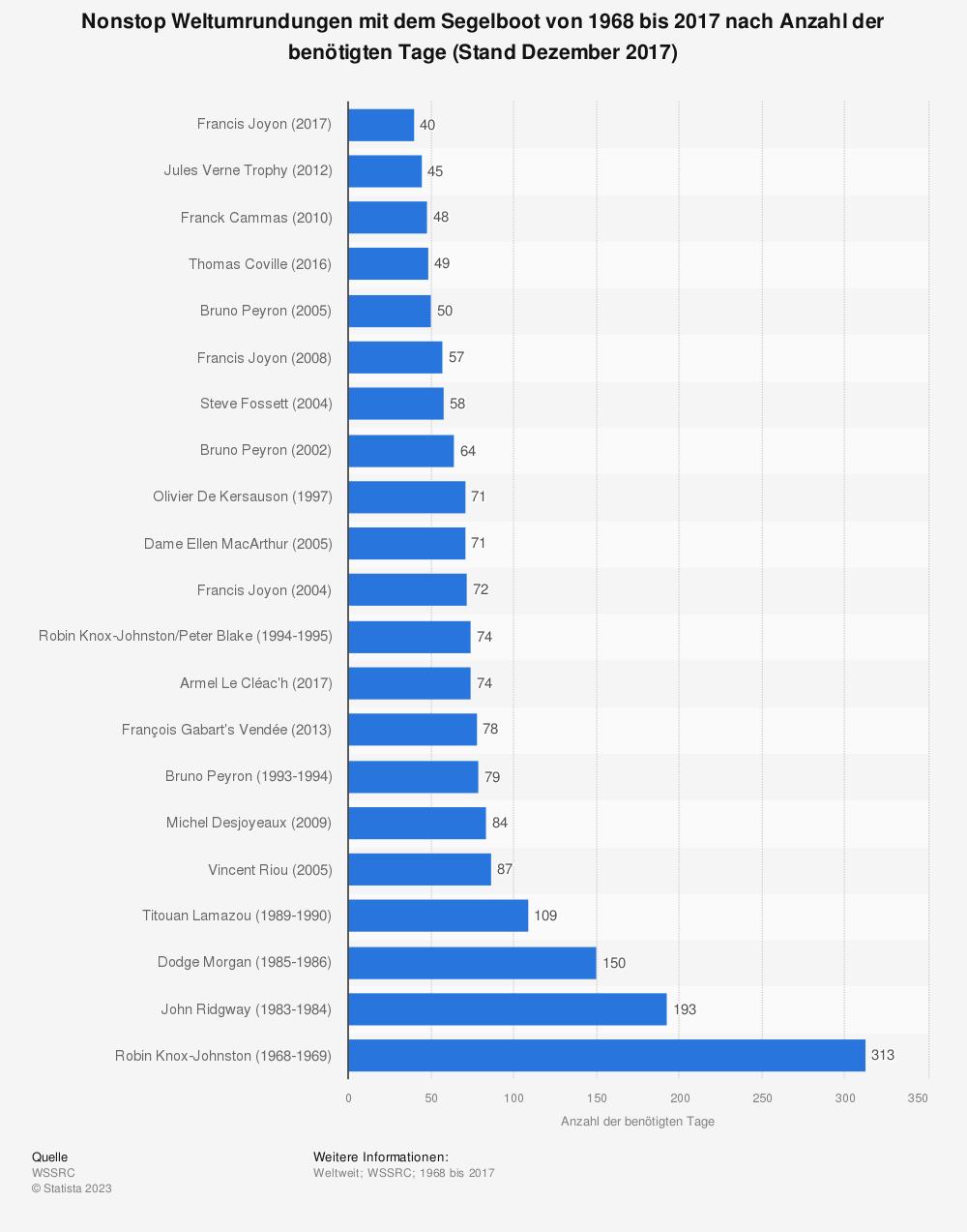 Statistik: Nonstop Weltumrundungen mit dem Segelboot von 1968 bis 2017 nach Anzahl der benötigten Tage (Stand Dezember 2017)   Statista