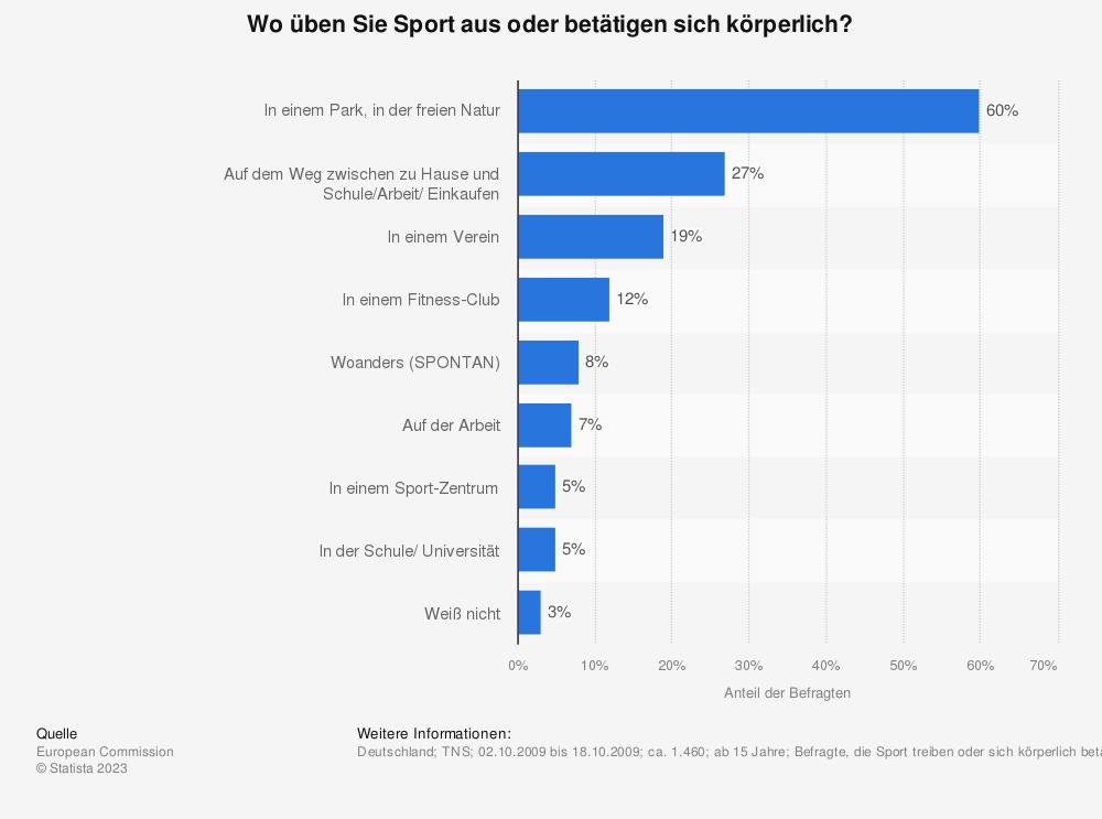 Statistik: Wo üben Sie Sport aus oder betätigen sich körperlich? | Statista