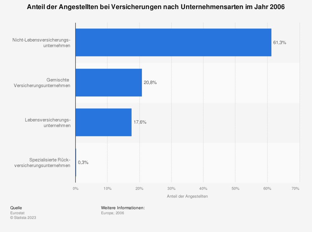 Statistik: Anteil der Angestellten bei Versicherungen nach Unternehmensarten im Jahr 2006 | Statista